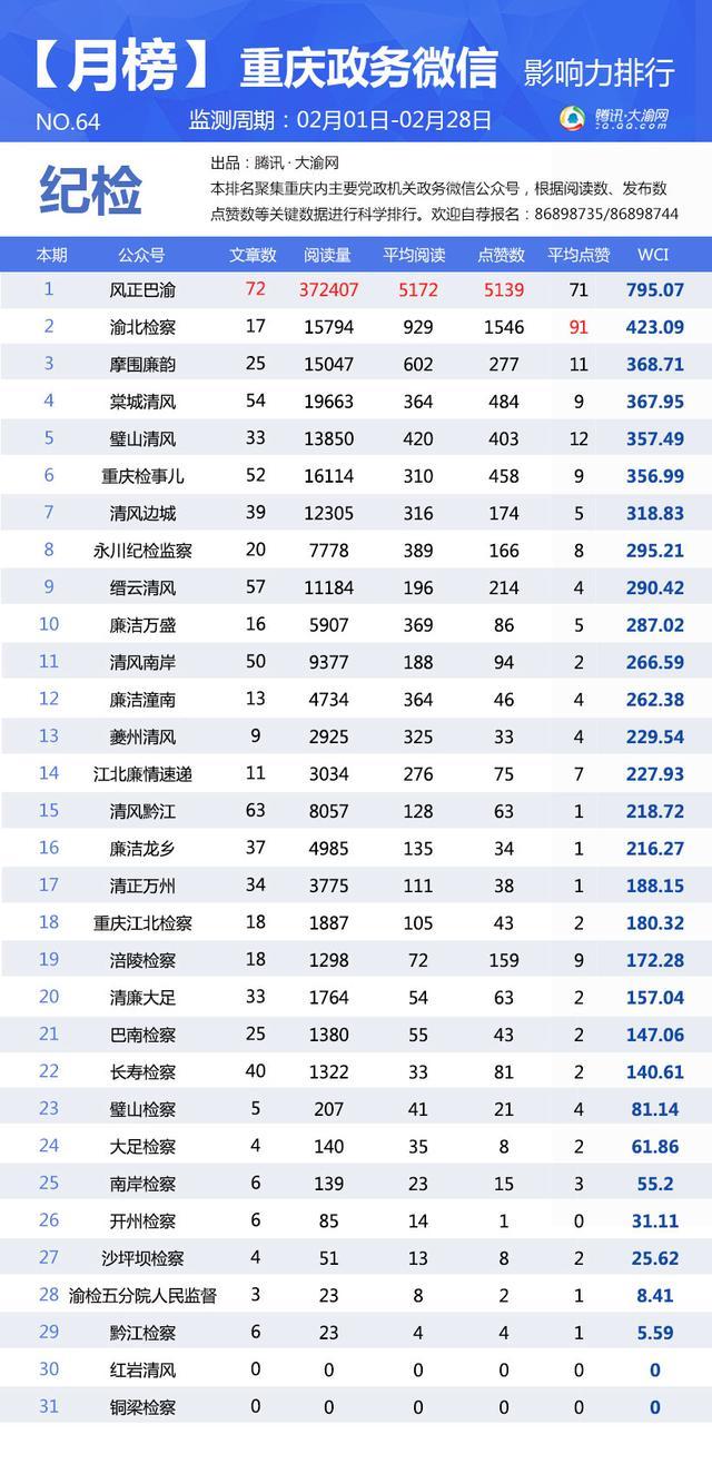 """重庆政务微信2月榜:""""重庆丰都""""冲入区县榜第4位"""