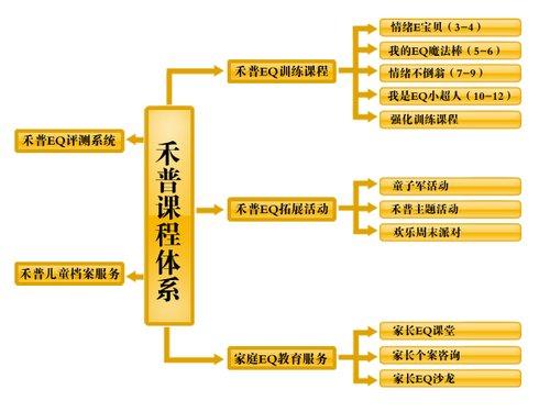 禾普EQ课程体系