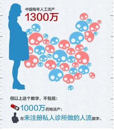 每年人工流产1300万例 少女吃避孕药像吃糖豆