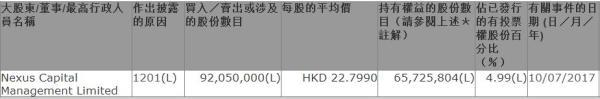 """""""重庆李嘉诚""""减持六成万科H股 套现20.9亿港元"""