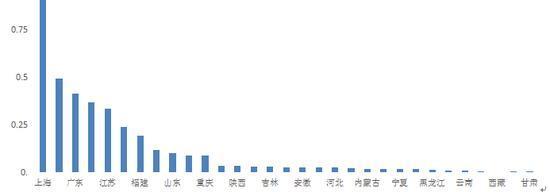 《2017中国区域国际人才竞争力报告》蓝皮书在京发布