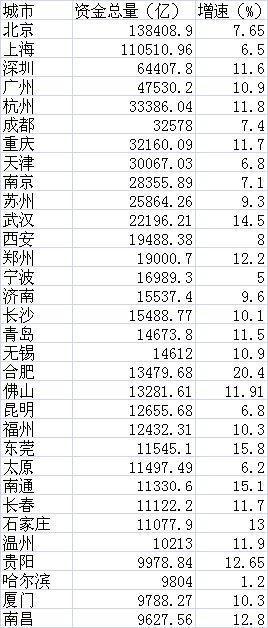 中国邮政储蓄_佳木斯人均储蓄