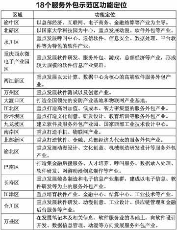 分羹服务外包 重庆18个示范区差异化定位