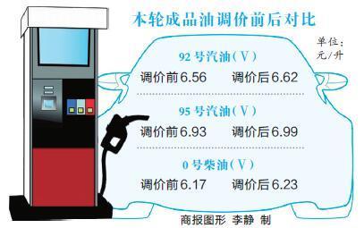 油价迎今年首次上调 92号6.62元/升