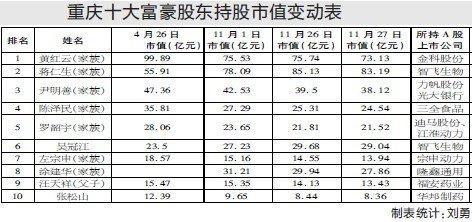 重庆十大富豪股东身家11月缩水12亿