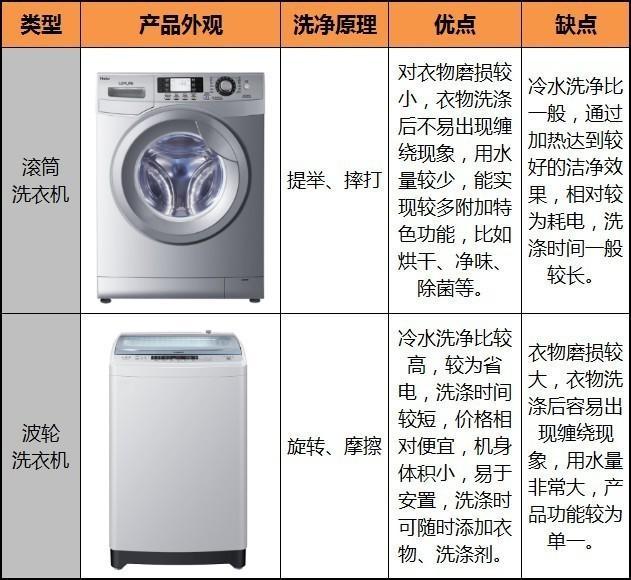 洗衣机诞生160年后 变得越来越难选择