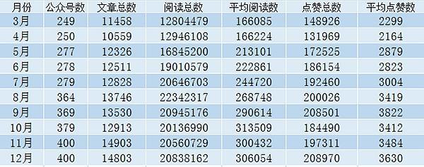 """重庆政务微信12月榜 """"重庆交通""""进步最大"""