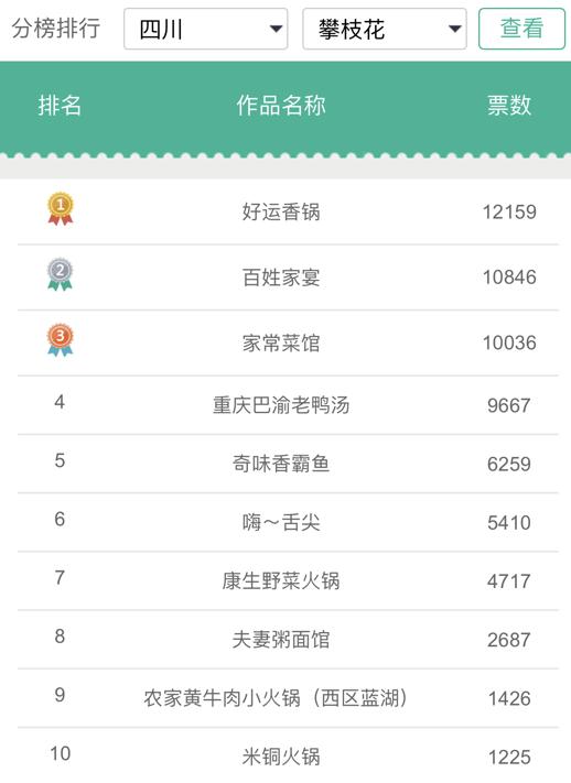 """174万票选出""""2018中国劲酒最佳下酒菜""""十强"""