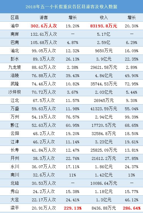五一重庆区县旅游收入盘点 渝中收入超8亿 梁平增长超200%