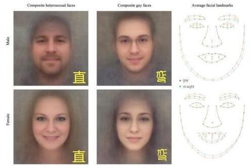 这款ai搭载先进的算法,判断男士性取向的准确率到达81%,判断女士性