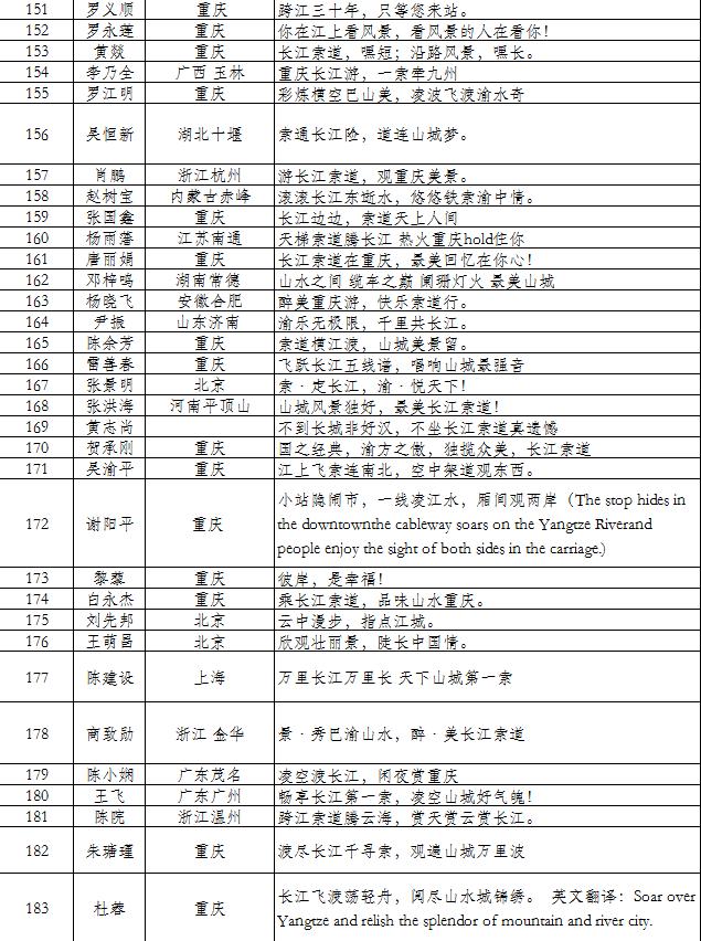 重庆长江索道宣传口号 评选结果出炉
