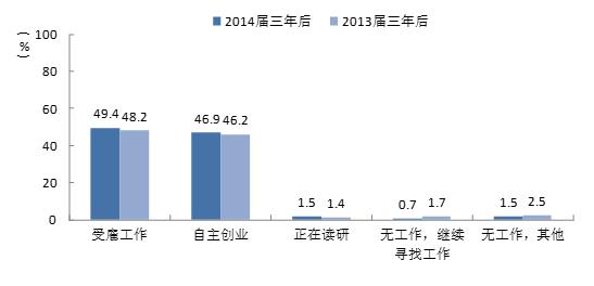 报告显示近十年自主创业大学生比例明显上升
