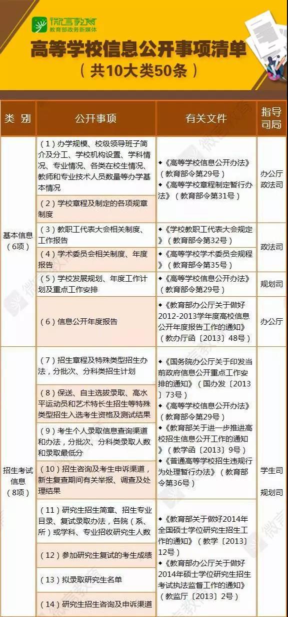 高校信息公开年度报告月底前公布:加大招生 财务等公开力度