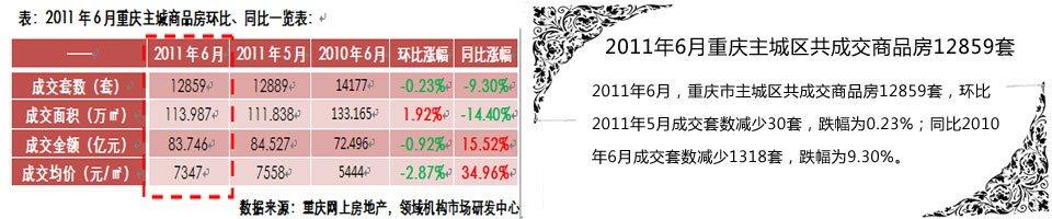 2011年6月重庆主城区共成交商品房12859套