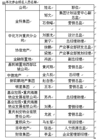 博众房地产沙龙—重庆金科站