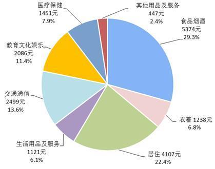 2017年谁最能花?8省人均消费超2万 京沪近4万