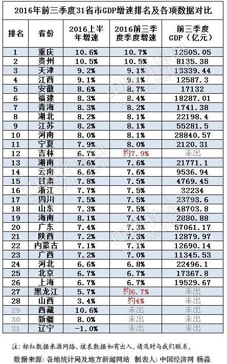 吉林省前三城市gdp排名_前三季度吉林省各市州GDP排行榜出炉