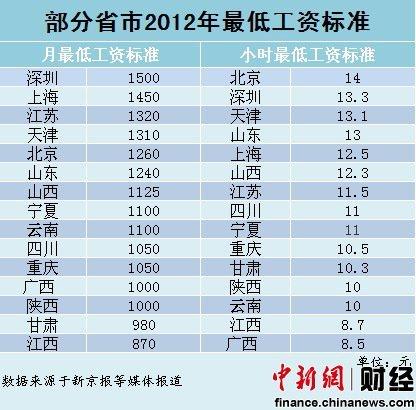15省市调整最低工资标准 重庆首破1000元大关