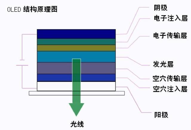 究极状态?从iPhoneX看显示屏幕面板进化史