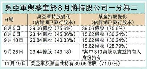 龙湖主席吴亚军离婚 丈夫分走三成股权