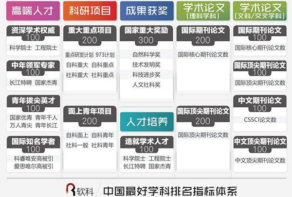 2017中国最好学科排名出炉:91个头牌学科分布在42校