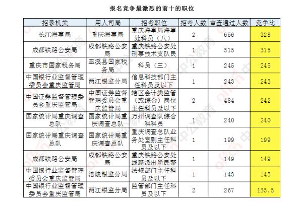 国考报名结束重庆职位2万人通过审核 1职位无人报考