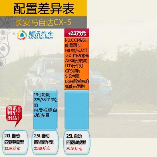 推荐2.0L精英型 长安马自达CX-5购车手册