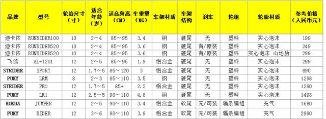 """释放天性 骑趣未来 重庆教练为你实力""""种草""""平衡车"""