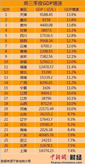 27省前三季度GDP增速 天津第1重庆贵州并列第2
