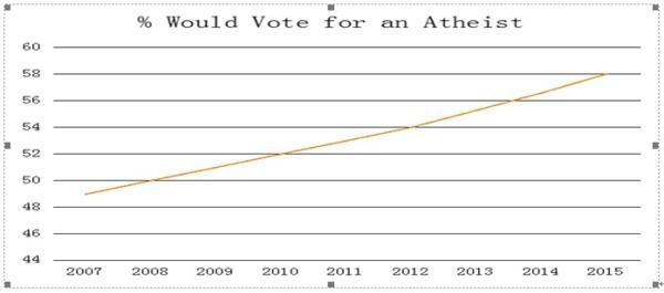 无神论为何在美国不流行?