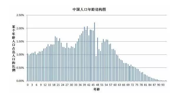 中国人口结构_2012 中国人口结构