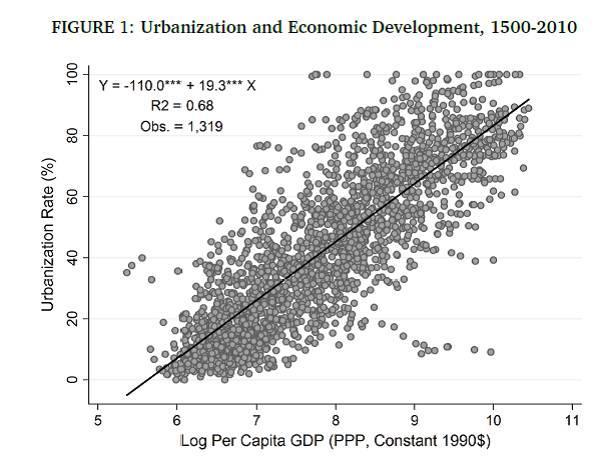 没有增长的城市化: 城市化率与人均收入关系变迁