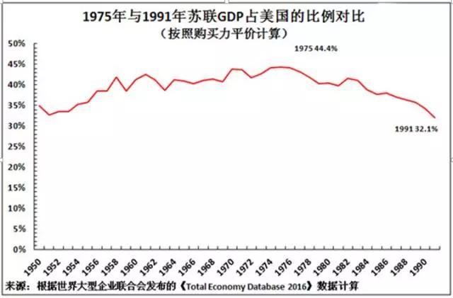 gdp增速_1980年美国gdp
