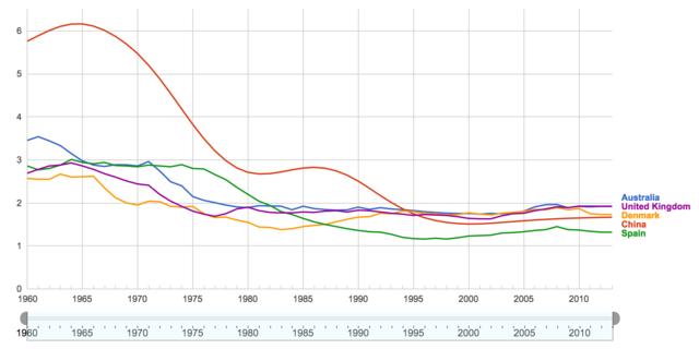 人口更替_火速瓦解的当代婚姻 穷人更爱结婚,富人早离了