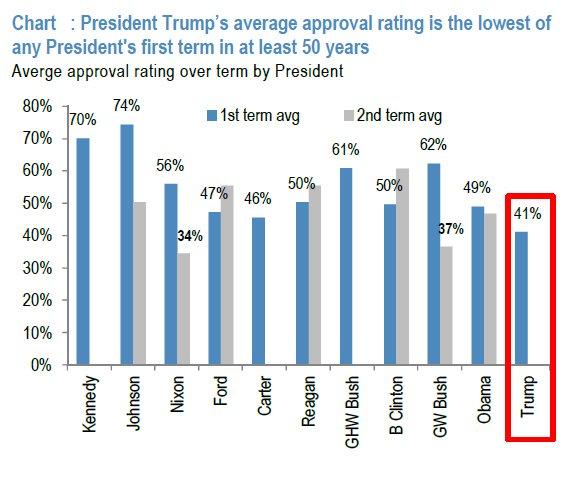 特朗普与过去50年总统的支持率对比