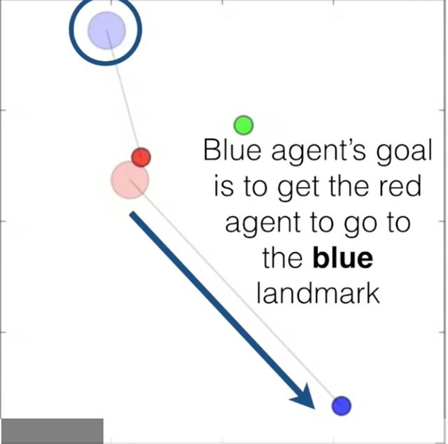 蓝色智能体(机器人)希望红色智能体走到蓝色地标处