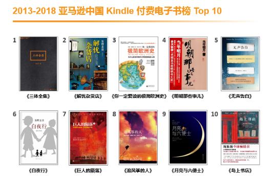 亚马逊发布过去五年Kindle电子书榜单 《三体》最畅销