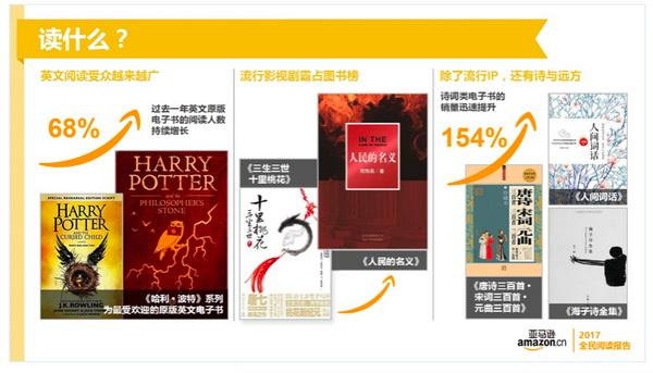 亚马逊年度阅读报告发布:收入越高,越能安排时间阅读