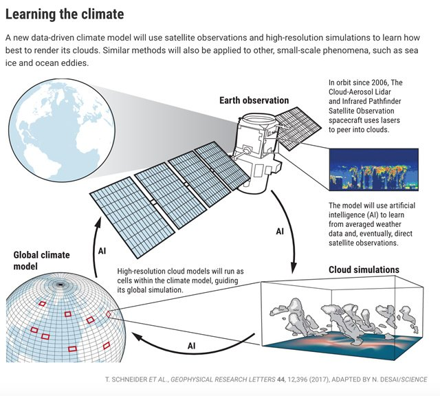 AI与气候模型