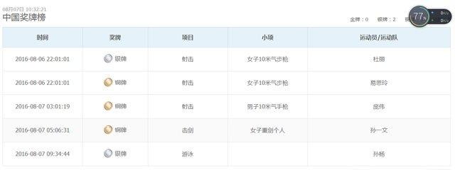 中国奖牌榜(截至8月7日上午)