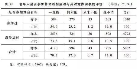 调查丨烧香拜佛的老年人对党的认可度更低丨检书54