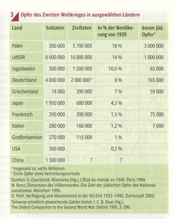 """到中国军民死亡人数\""""至少2000万\""""-德国教科书中的二战中国被遗忘"""