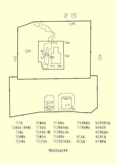 明清北京坛庙分布图