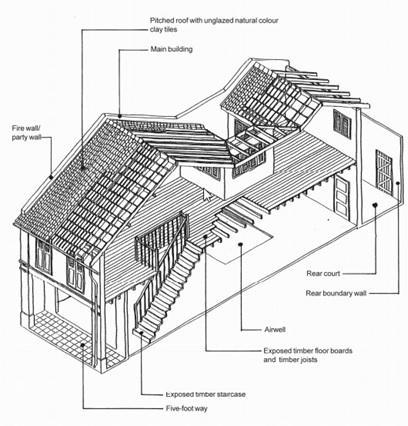 店屋结构图