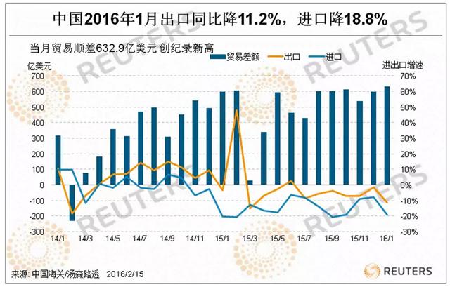 图1:2014年以后到中国的进出口产贸善额及增快