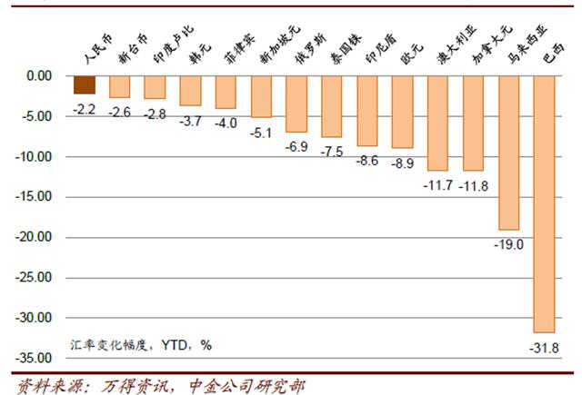 图3:2015年8月以后到人民币拥有所升值,但升值幅度清楚低于其他国度