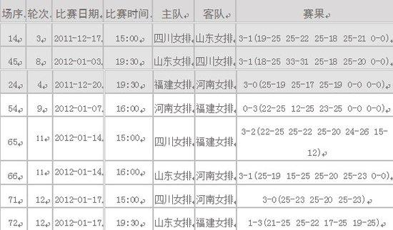 361 中国女子排球联赛循环赛积分排名表