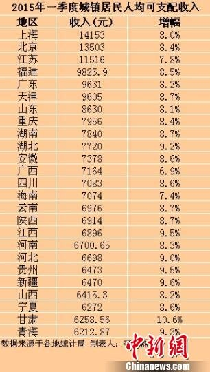 山西一季度城镇居民人均可支配收入为6415.3元