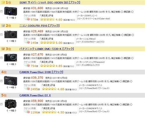 日本最受关注DC排行 索尼小长焦领衔