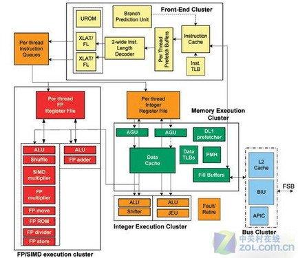 ARM11已不入流 ARM A8强芯智能机汇总